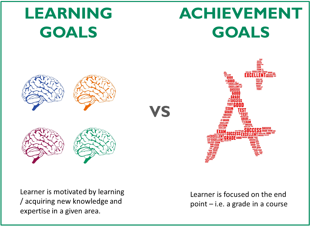 learning goals 1 chapter 3: learning goals understanding and clearly stating what your program is trying to accomplish serves as a foundation for a successful assessment plan.